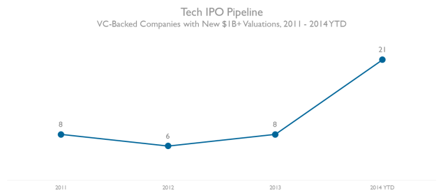 """2015: Tech IPO Pipeline Report."" CB Insights https://www.cbinsights.com/tech-ipo-pipeline"