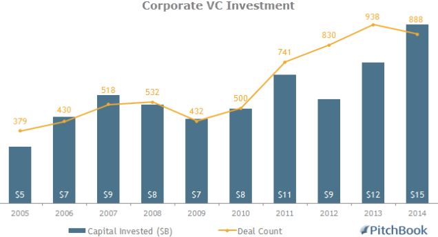 Corporate VC Deals
