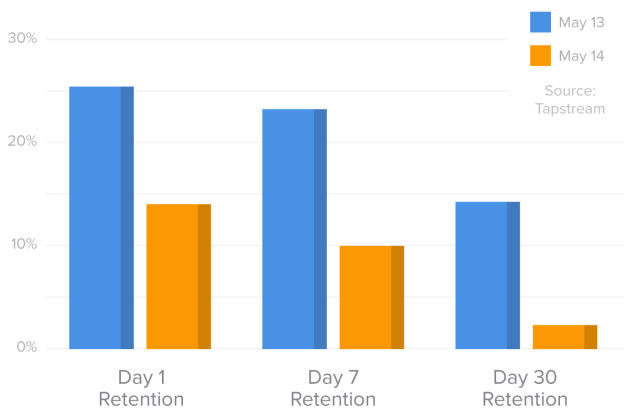 "Tapstream mobile analytics compared new user retention in various mobile applications from 2013 to 2014.  ""Mobile retention benchmarks for 2014 vs 2013 show a 50% drop in D1 retention (Guest post)"" @andrewChen.  http://andrewchen.co/mobile-retention-benchmarks-for-2014-vs-2013-show-a-50-drop-in-d1-retention-guest-post/"