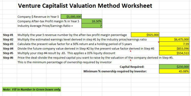 Venture Capital Method