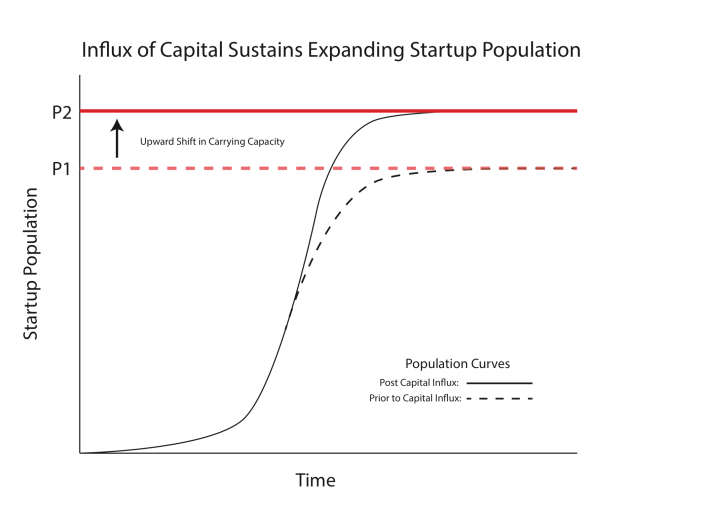 Figure 5. The critical resource for startups is funding capital. The increase in funding across the entire ecosystem allows a larger population to survive. My graph is based on the concept of carrying capacity for a biological species. As more funding pours into the ecosystem, the carrying capacity shifts upward (marked by the dotted and solid red lines), and the maximum population size increases from P1 to P2. Read more about carrying capacity here: Wikipedia: Carrying Capacity.