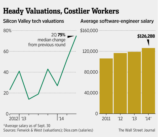 "Figure 3. Salaries have increased steadily since 2011, corresponding to the increase in tech valuations during the same time interval. ""Free Spending by Startups Stir Memories of Dot-Com Era Excesses."" (http://www.wsj.com/articles/startups-spend-with-abandon-flush-with-capital-1412549853)"