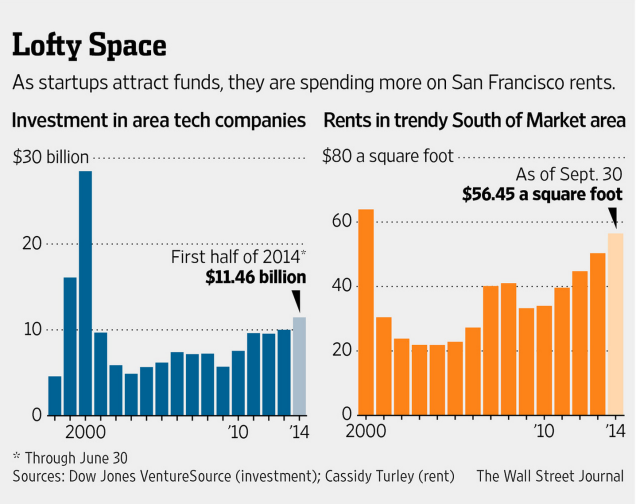 "Figure 7. Price per square foot has increased in the last decade. Does the shape of this graph remind you of any other figure in this post? Hint: See Figure 1. ""Free Spending by Startups Stir Memories of Dot-Com Era Excesses."" (http://www.wsj.com/articles/startups-spend-with-abandon-flush-with-capital-1412549853)"